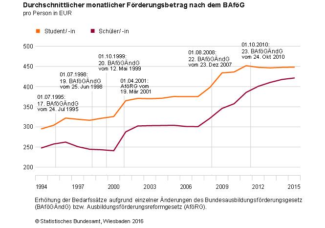 Bafög Rückzahlung Statistik