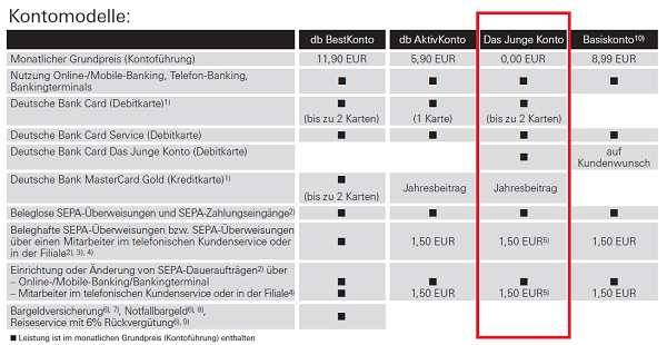 Deutsche Bank Junges Konto